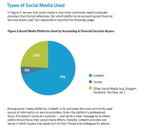 Hinge visible expert social media accountants