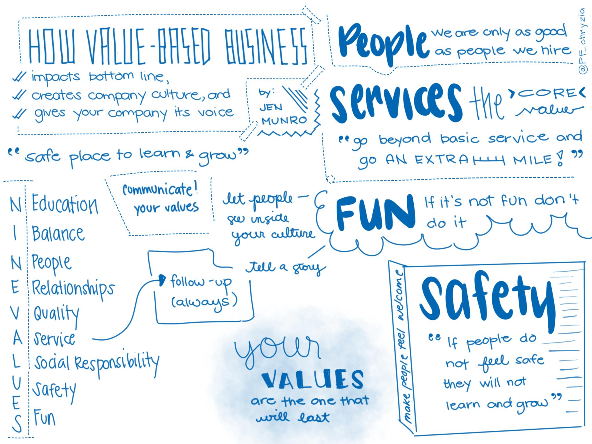 Value Based Business sketch note