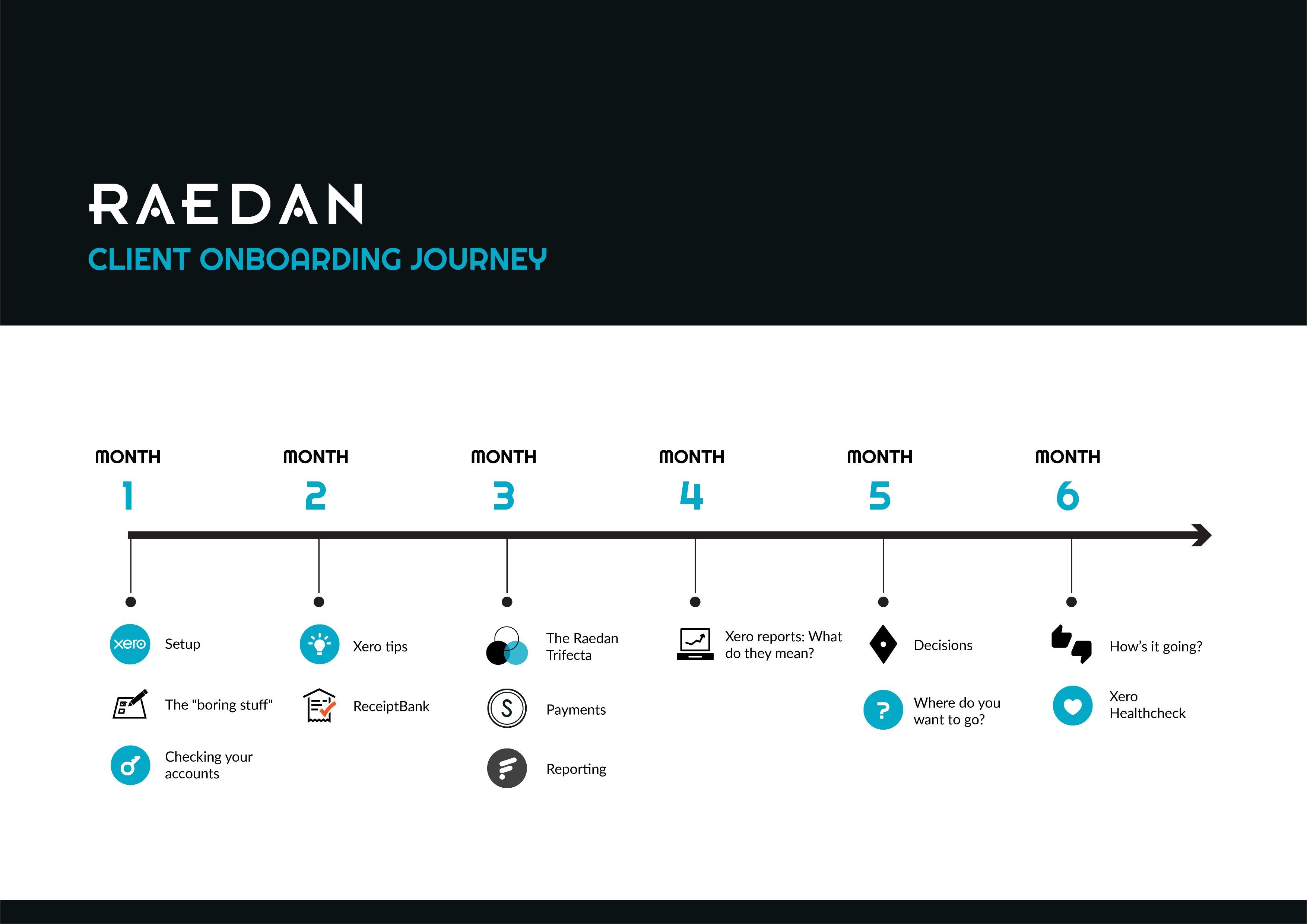 Raedan's client onboarding journey