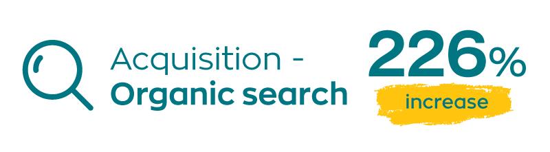 226% increase in organic search icon